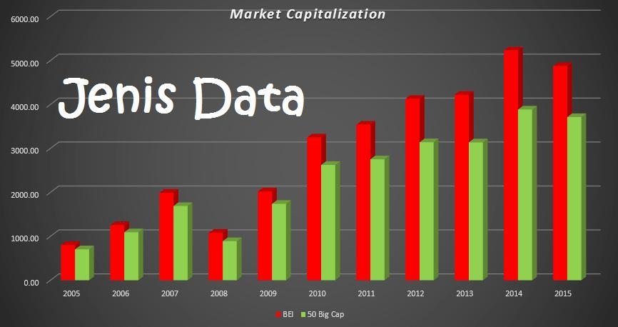 Jenis Data Penelitian Ekonomi Dan Bisnis M Jurnal