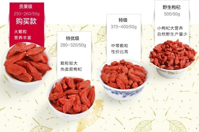 Classification Criteria of Goji berry