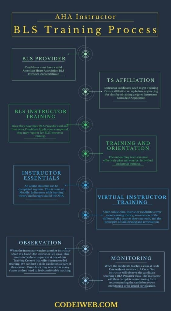 AHA BLS Instructor Training Process Infographic