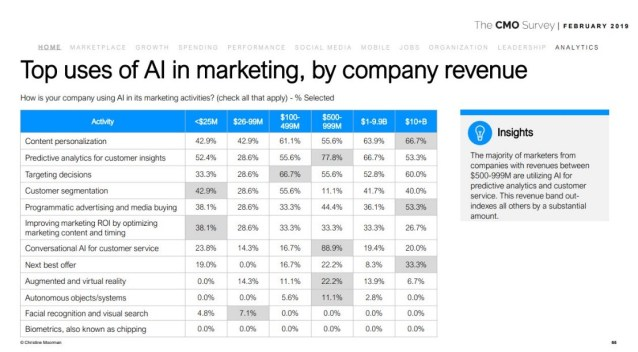 10 Ways Enterprises Are Getting Results From AI Strategies figure 5