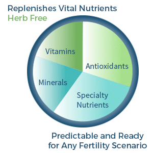 FH PRO - Replenishes Vital Nutrients