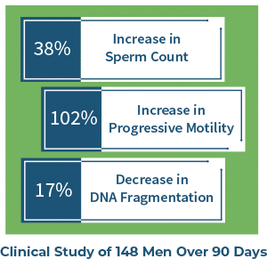 FH PRO Men Clinical Study to Improve Sperm Count