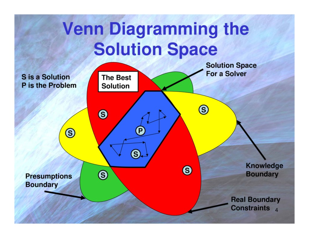 Basic Triz The Theory Of Inventive Problem Solving