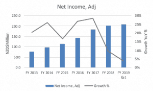 Fisher & Paykel Healthcare (ASX FPH) - Net Income