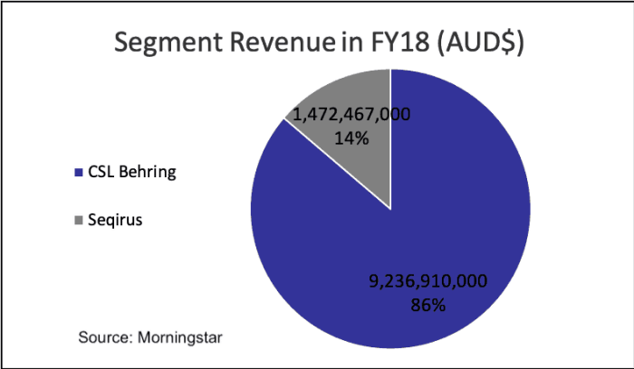 Commonwealth Serum Laboratories(ASX CSL)-segment revenue