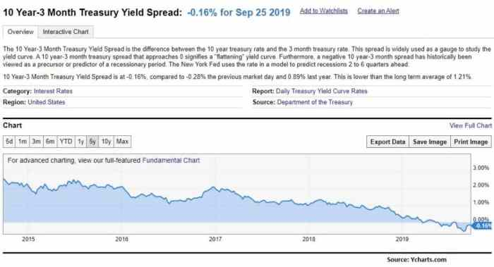 10 yer - 2 month treasury yield spread