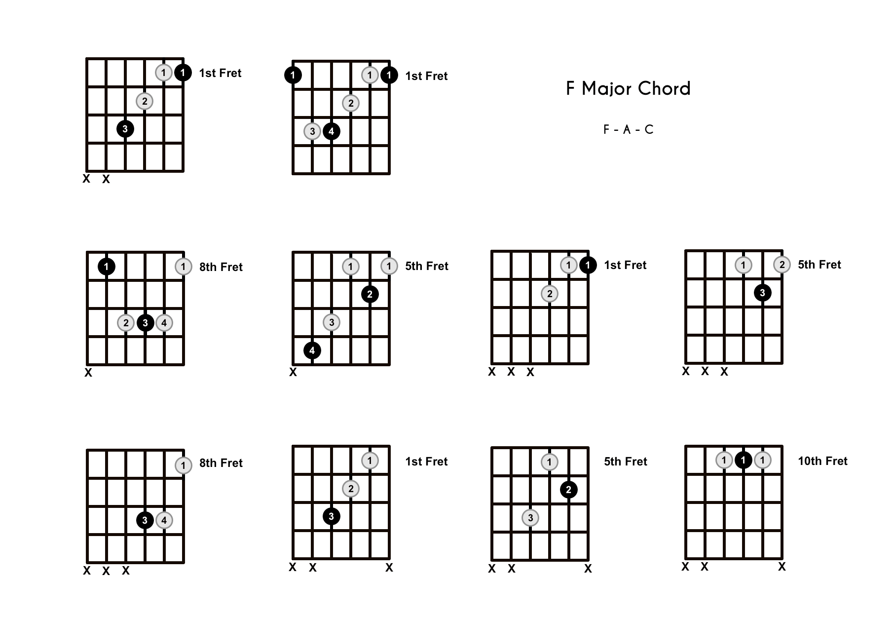 F Chord On The Guitar F Major