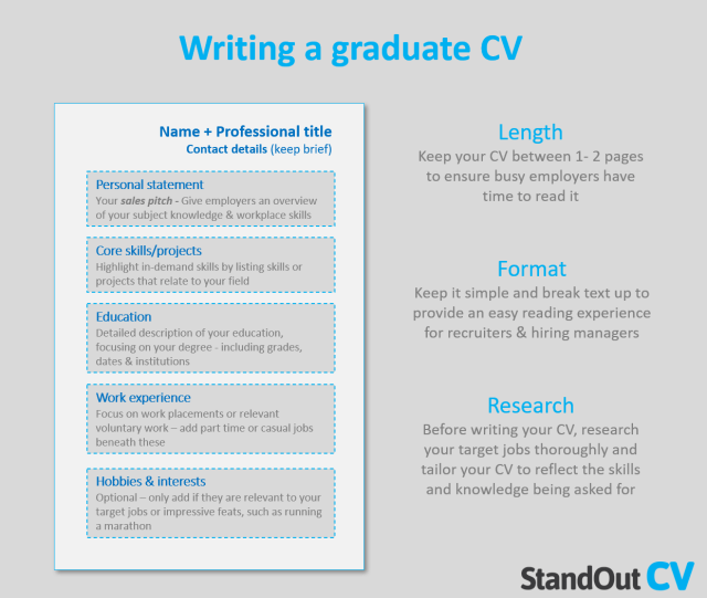 24 graduate CV examples + step-by-step guide [Get noticed]