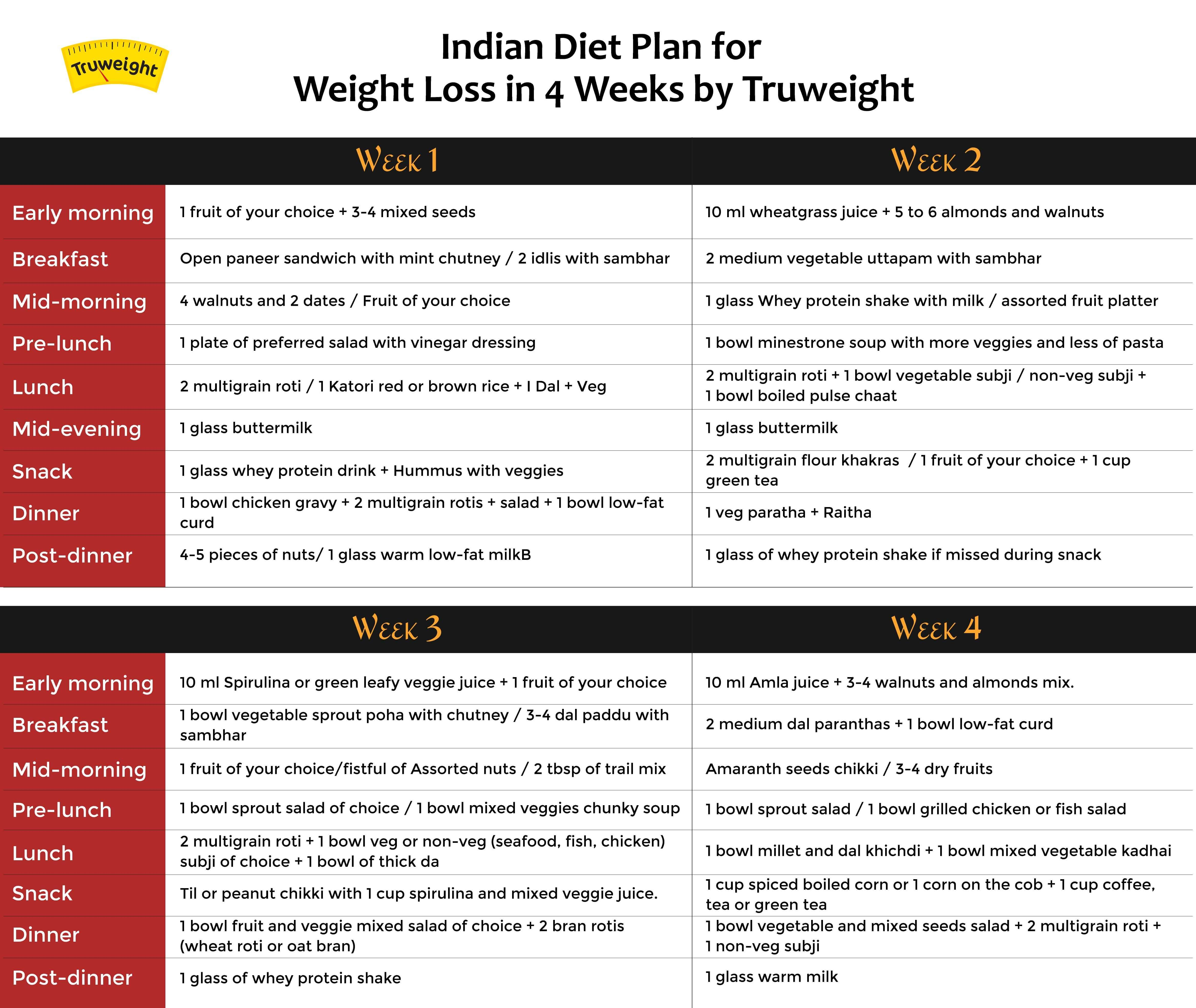 4 Weeks Indiant Plan For Weight Loss Witht Tips