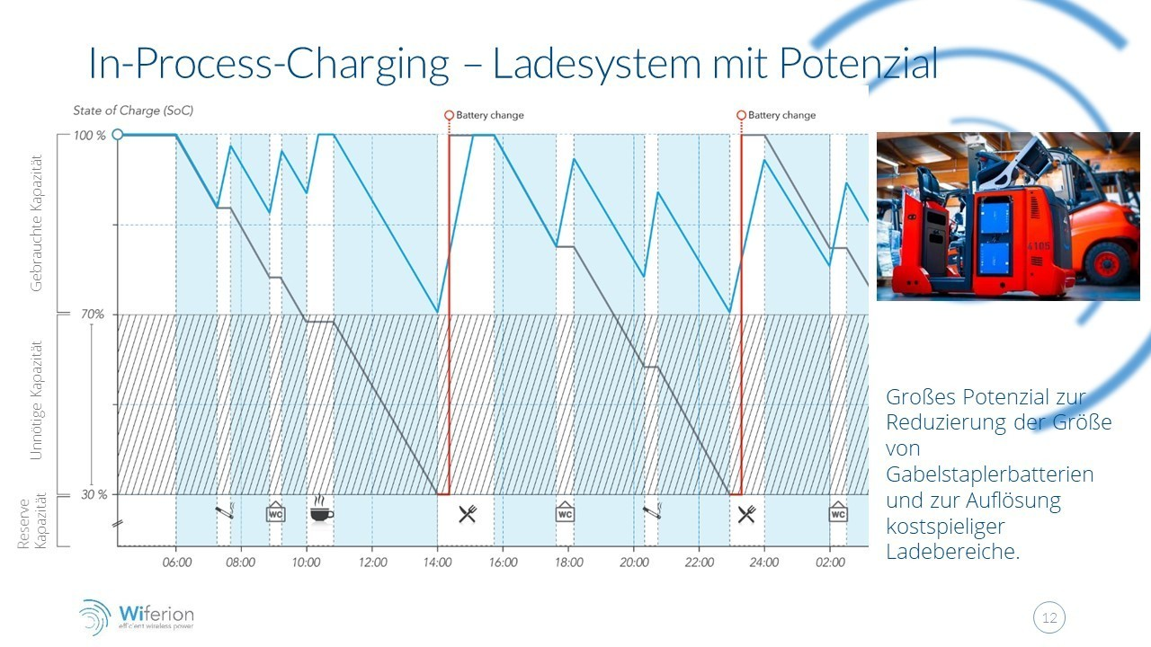 inductive charging increase availability