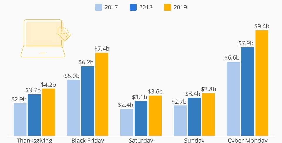 Bar Graph Showing Black Friday Revenue Increasing Over Last Three Years