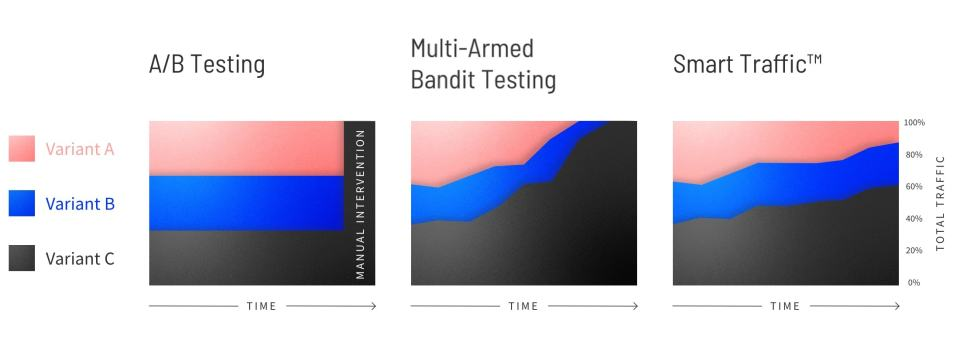 Comparison of A/B testing, Multi-Armed Bandit testing, and Smart Traffic
