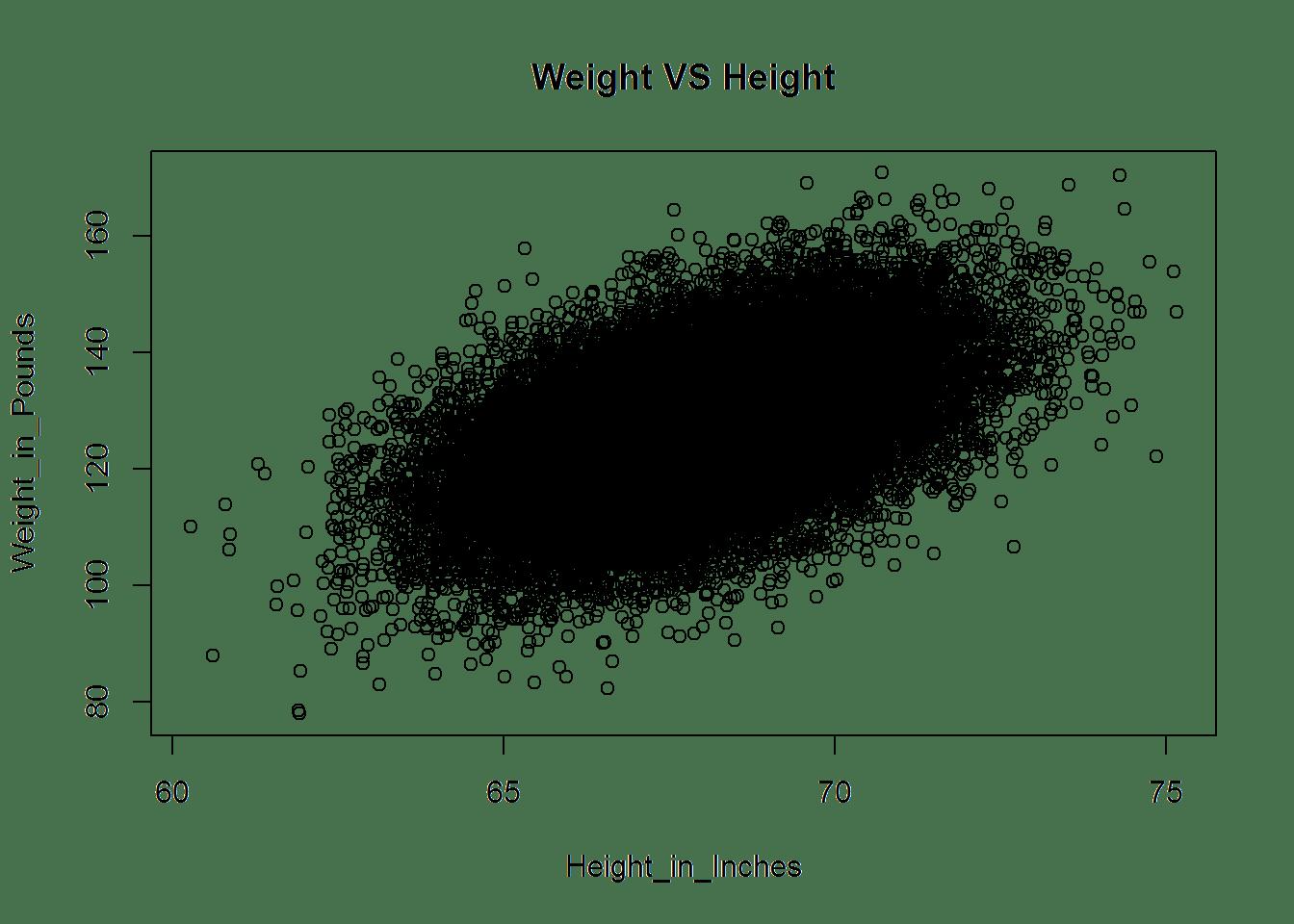 Linear Regressionysis Example