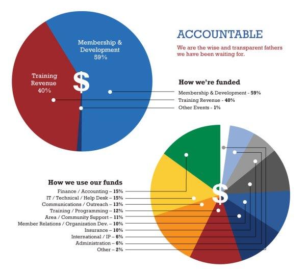 MKPUSA-Finance-charts