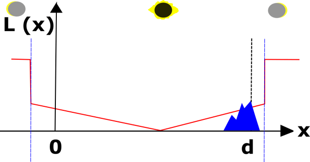 Irradiance conditions during the total solar eclipse at the line of sight to a distant object