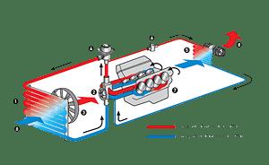 Die Funktionsweise der Motorkühlung