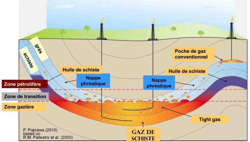 https://i2.wp.com/mktg.factosoft.com/consoglobe/image-upload/img/gaz-schiste-formation.JPG