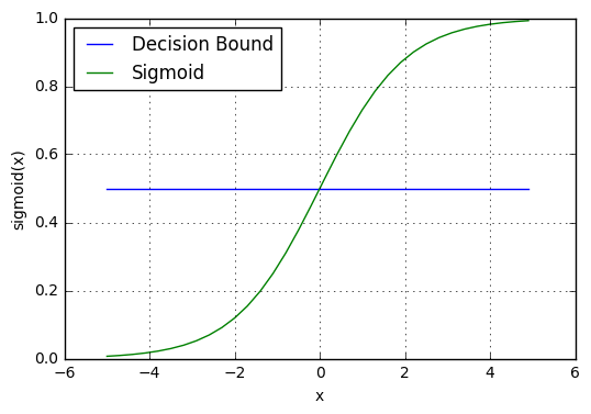 _images/logistic_regression_sigmoid_w_threshold.png
