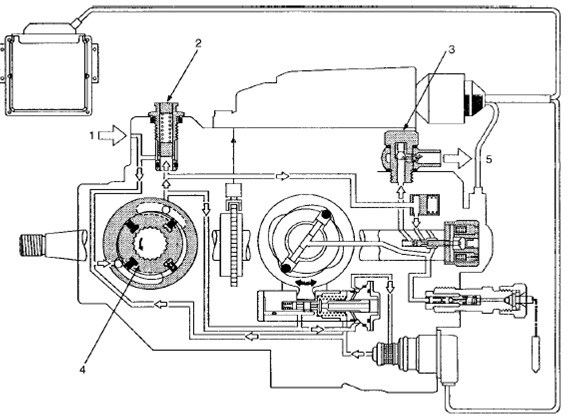 Bosch VP44 pumpa visokog pritiska - Bosch VP44 | MLFREE