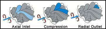 """Sistem rada kompresora sa """"dva vijka"""""""