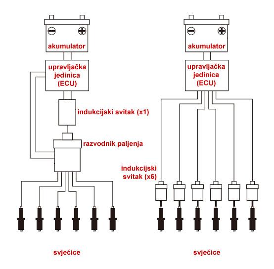 Poređenje elektronski kontrolisanog sistema paljenja sa razvodnikom i DIS sistema