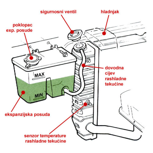 Ekspanzionaposuda i delovi rashladnog sistema (Ford Motor Company)