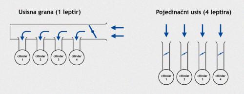 Usisna grana u poređenju sa pojedinačnim usisom