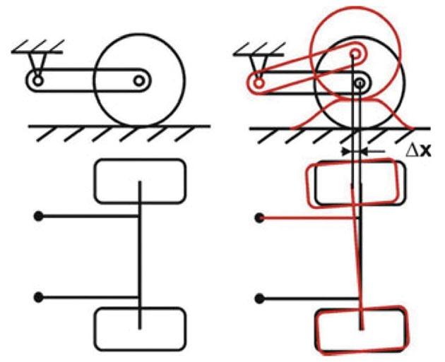 Slika 7. Samoupravljivost krute osovine