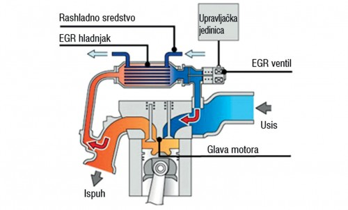 Prikaza sistema za povratak izduvnih gasova