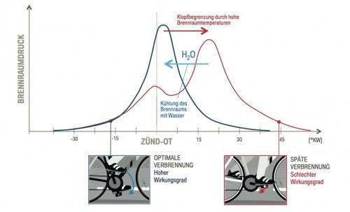 Po analogiji pedaliranja, u dobrom položaju pedale, ranijim postizanjem vršnih pritisaka povećava se efikasnost motora. Snaga raste 8 do 16 posto, a potrošnja goriva smanjuje se dva posto