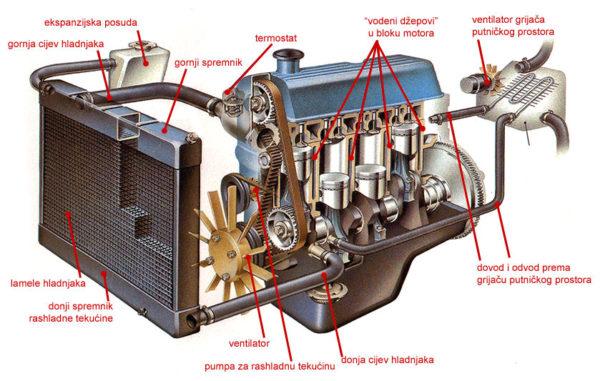 Osnovni dijelovi rashladnog sustava automobilskog motora (PD)