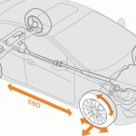 Kako radi EBD – Electronic Brake-force Distribution ?