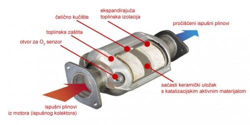 Osnovni delovi katalitičkog konvertera (Cateran Inc.)