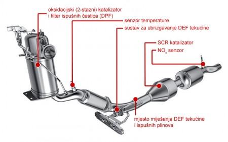 SCR sistem2-litrenog TDI motora (Volkswagen AG)