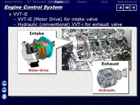 Elektricni varijator faza ventila