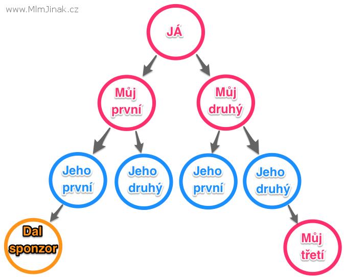 jak skládat binární síť MLMjinak.cz