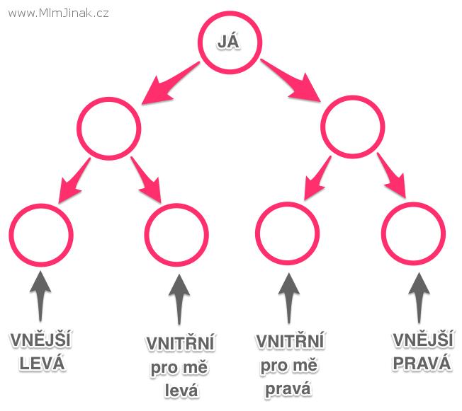 strany MLM sítě vnější verzus vnitřní