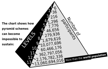 syssteme pyramidal crowd1
