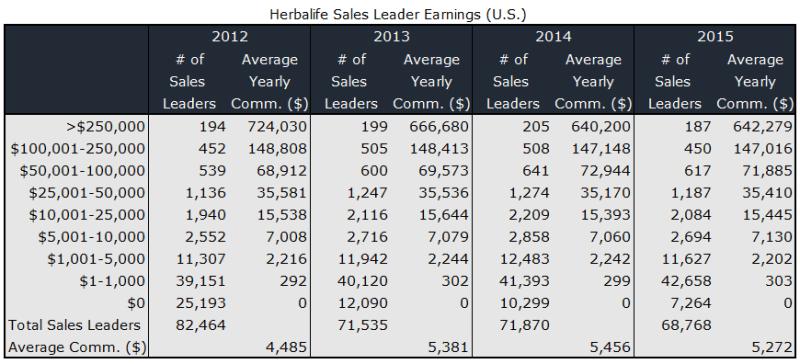 Herbalife Sales Leader Earnings
