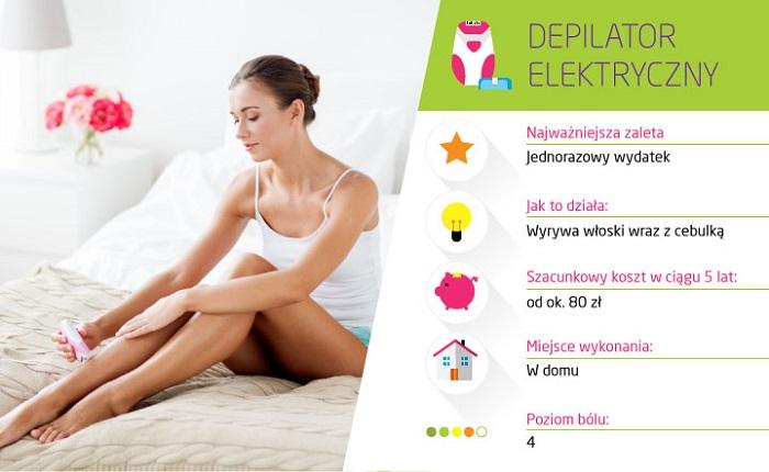 Metody depilacji i ich ceny