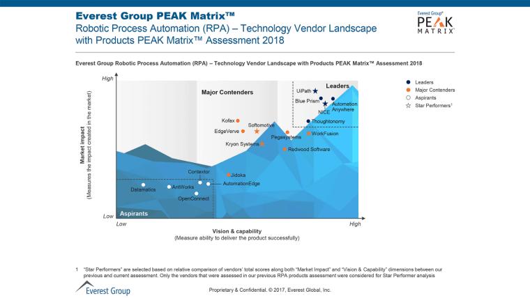 RPA_peak_matrix