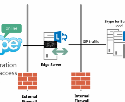 Skype-to-Skype for Business – Security Protection | Telecom Reseller