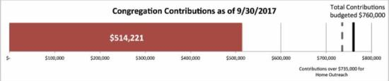 congregation contributions total _514_221