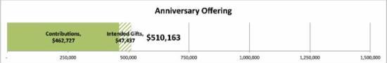 anniversary offerings _510_163