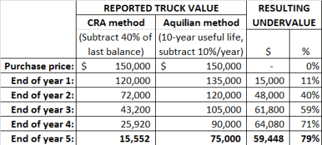 CRA method undervalues equipment