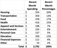 Example of a Spending Budget