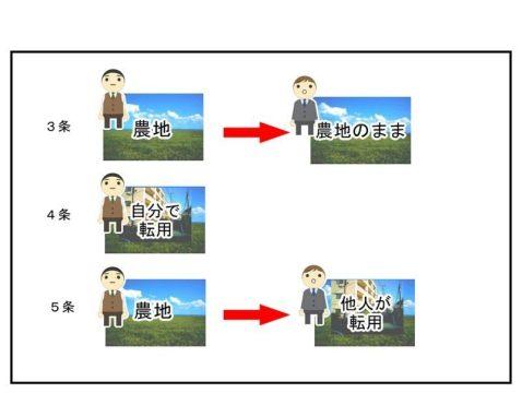 「農地法の許可申請の種類3つの図示」1つ目が農地を農地のまま名義変更、2つ目が自分の農地を転用、3つ目が転用と名義変更があわさったもの
