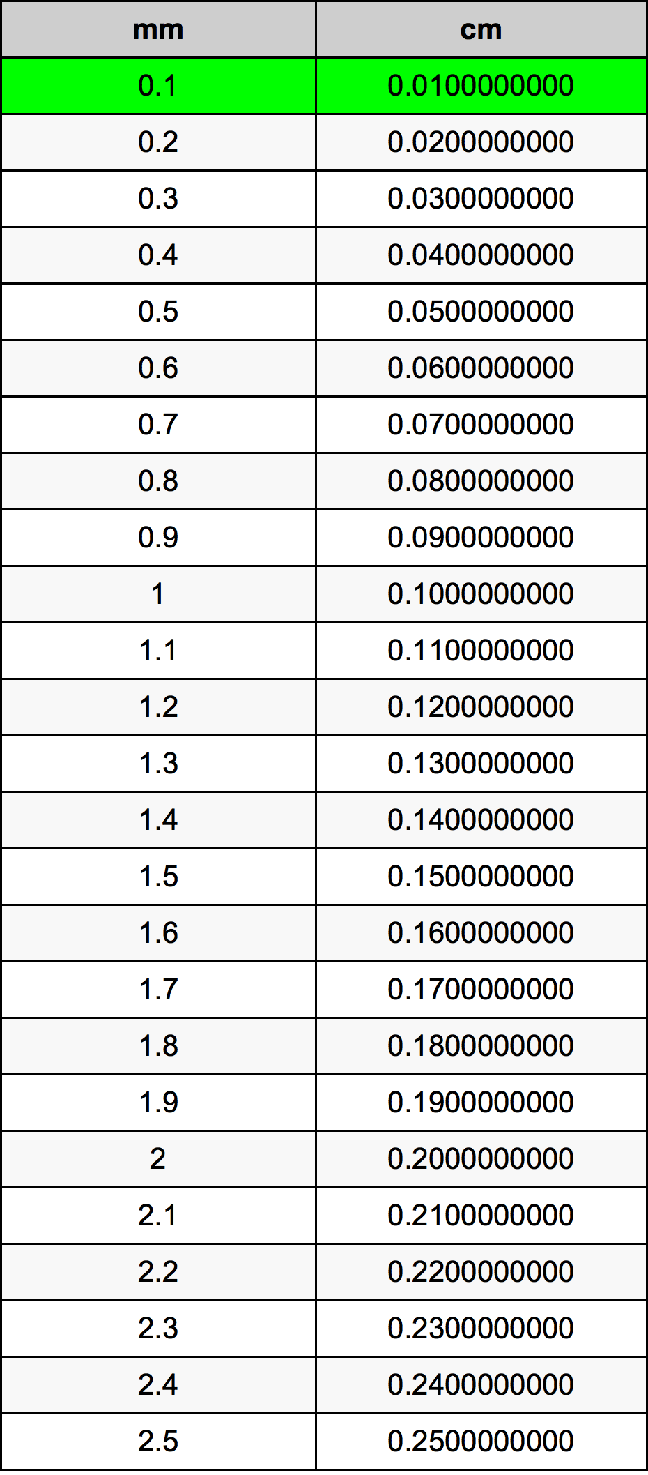 Ml To Ounces Conversion Chart