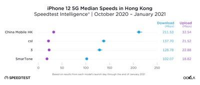 中國移動香港5G網絡傲視同儕(圖片來源: Speedtest官方網頁)