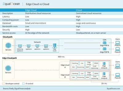 EqualOcean : Edge Cloud vs Cloud
